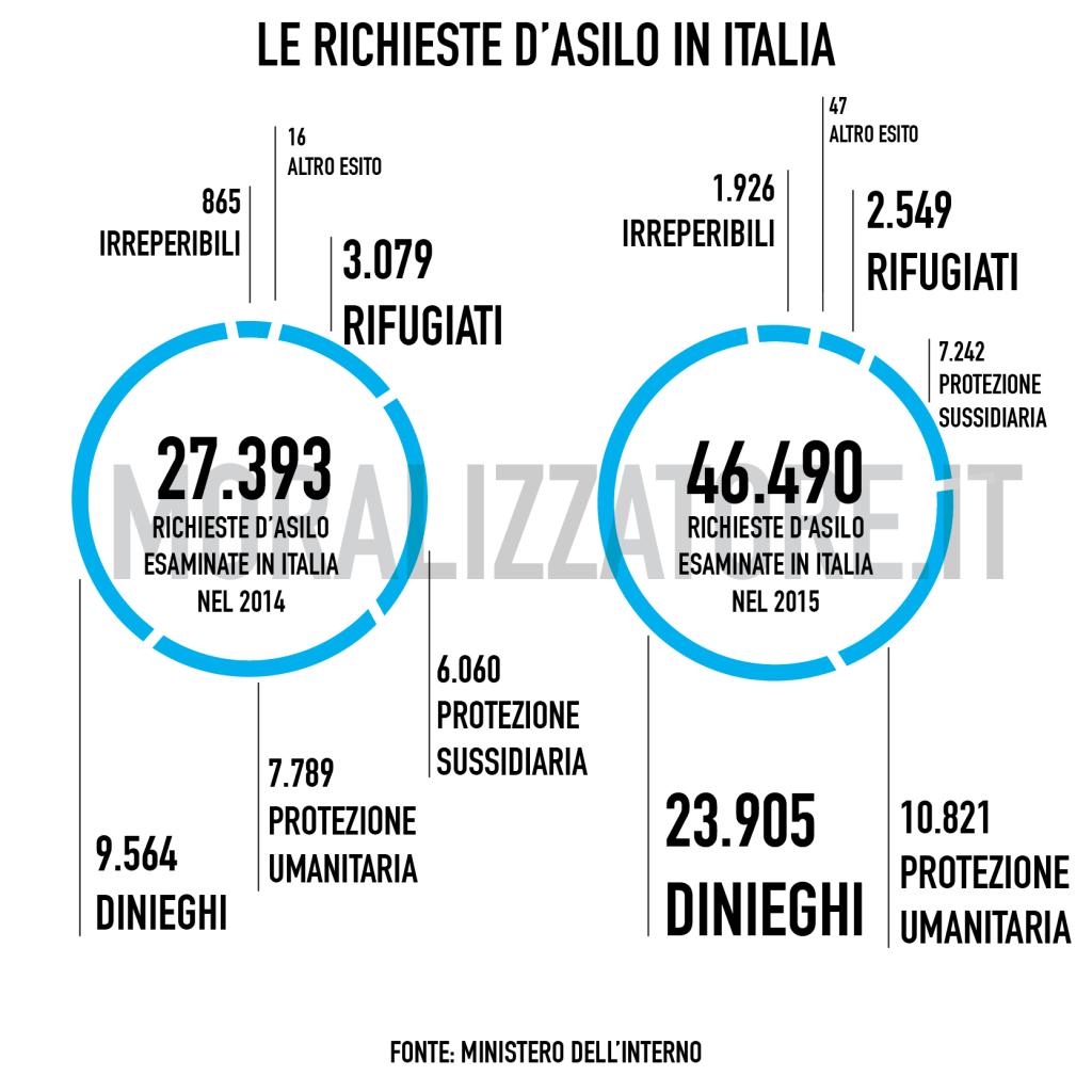 INFOGRAFICA RICHIESTE ASILO ITALIA-01